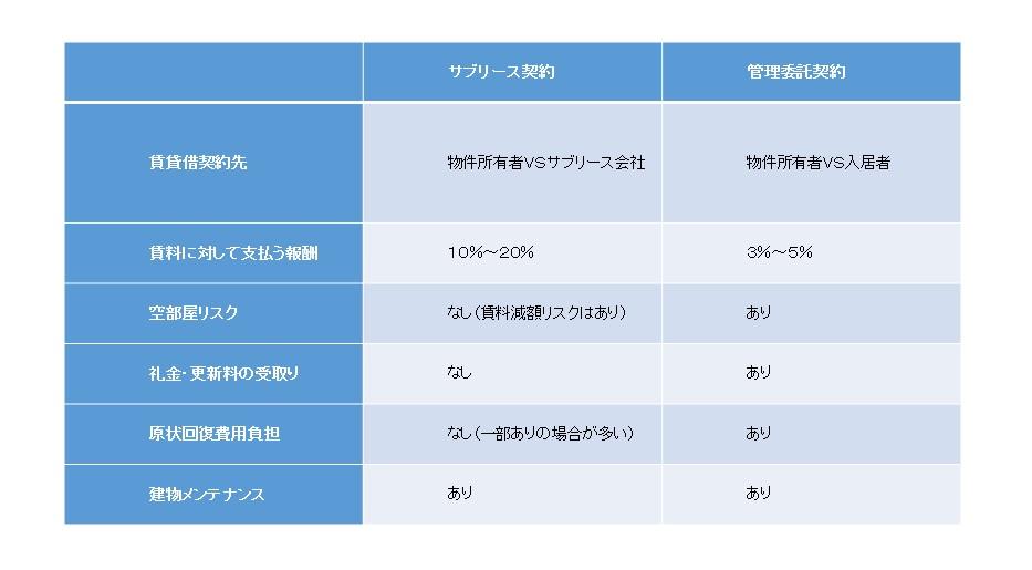 サブリース契約、管理委託契約比較表
